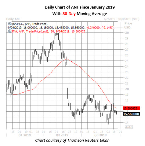 anf stock daily price chart on sept 24