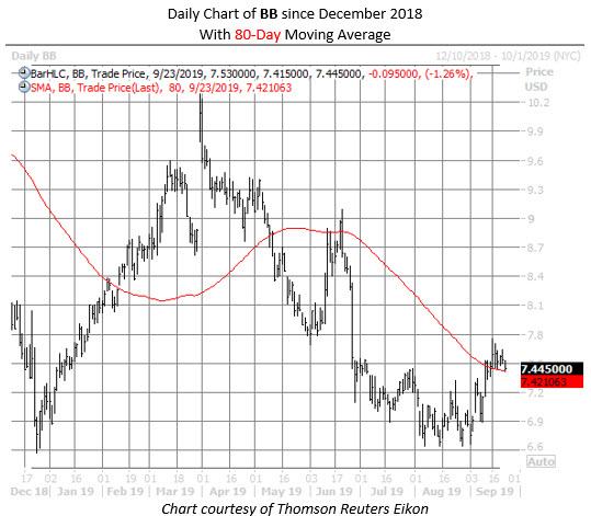 BB stock chart sept 23
