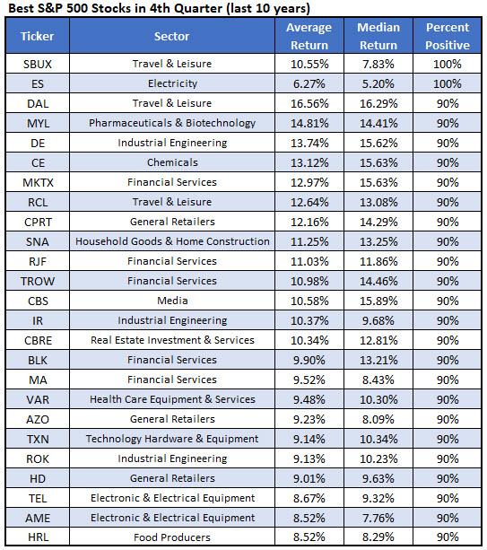 best stocks Q4