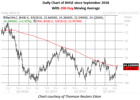 bhge stock daily price chart on sept 9