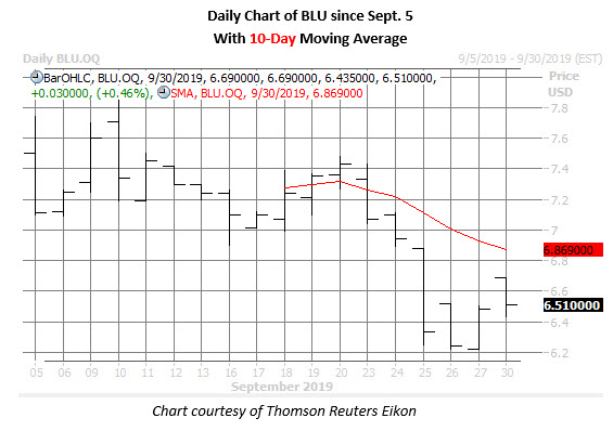 blu stock daily price chart on sept 30
