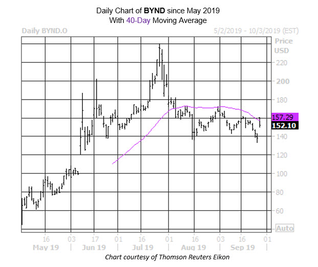 BYND Stock Chart