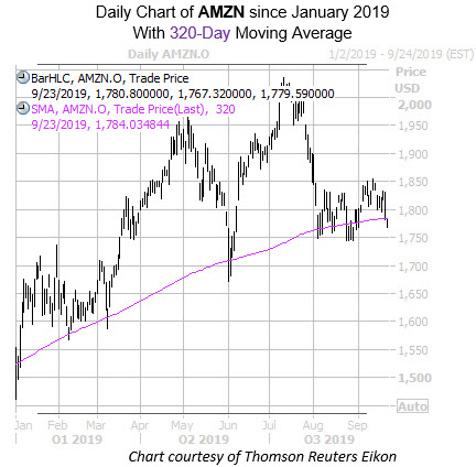 Daily AMZN with 320MA
