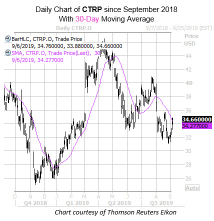Daily CTRP with 30MA