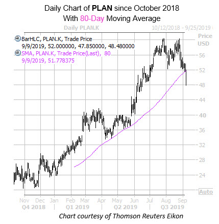 Daily PLAN with 80MA