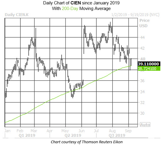 Daily Stock Chart CIEN