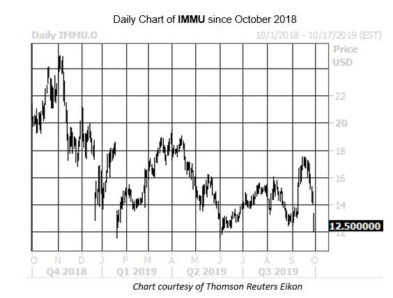 Daily Stock Chart IMMU