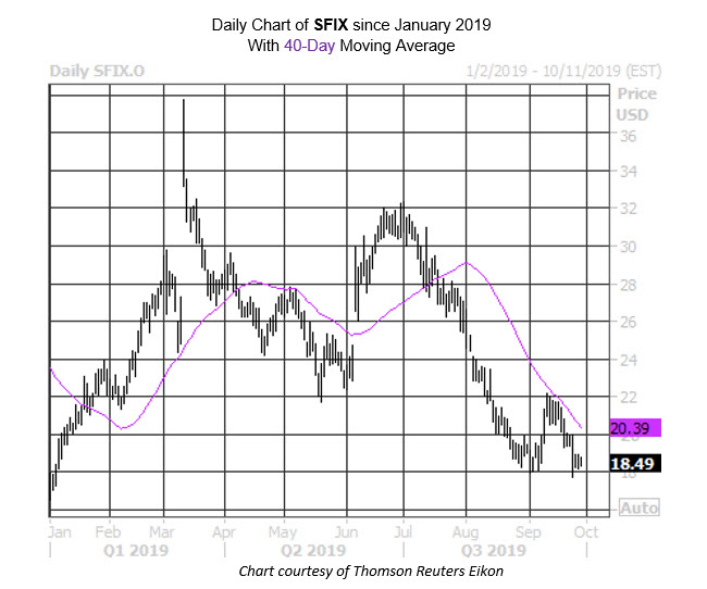 Daily Stock Chart SFIX
