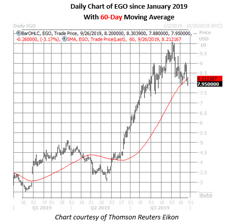 ego stock daily price chart on sept 26