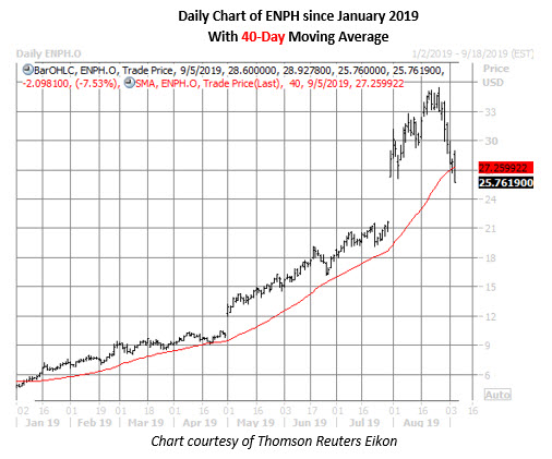 epnh stock daily price chart on sept 5