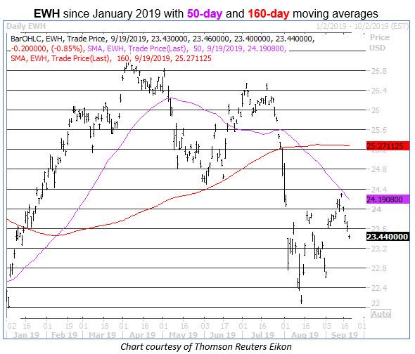 ewh daily stock chart
