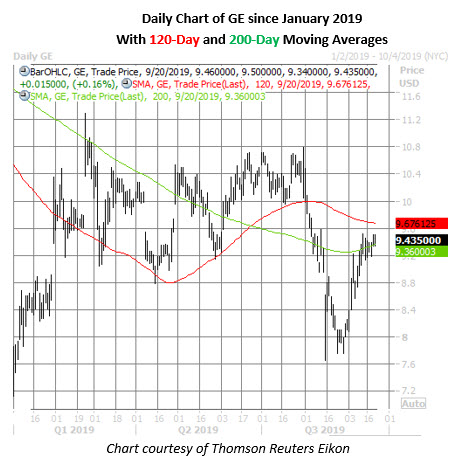 ge stock daily price chart on sept 20
