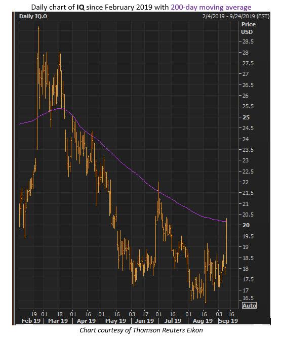 iq stock price sept 11