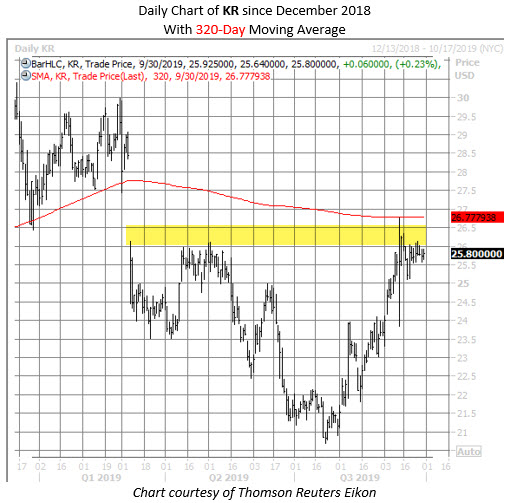 KR stock chart sept 30