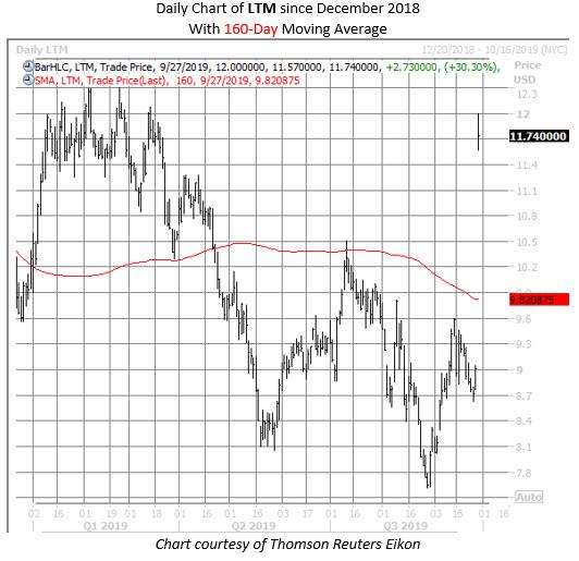 LTM stock chart sept 27