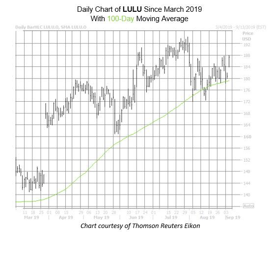 LULU Chart Sept 5