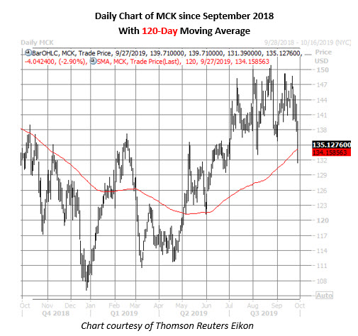 mck stock daily price chart on sept 27