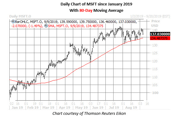msft stock daily price chart on sept 9