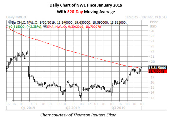 nwl stock daily price chart on sept 30