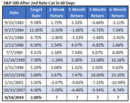 SPX after 2nd fed rate cut in 60 days