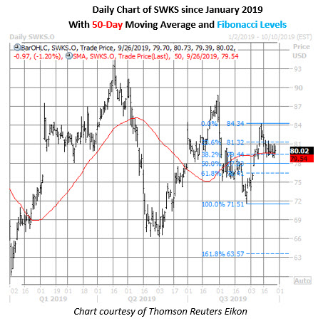 swks stock daily price chart on sept 26