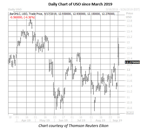uso daily price chart on sept 17