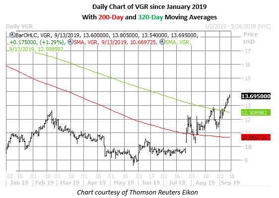 vgr stock daily price chart on sept 13