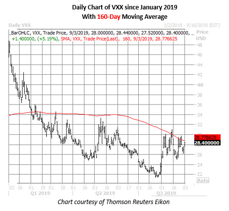 vxx daily chart sept 3