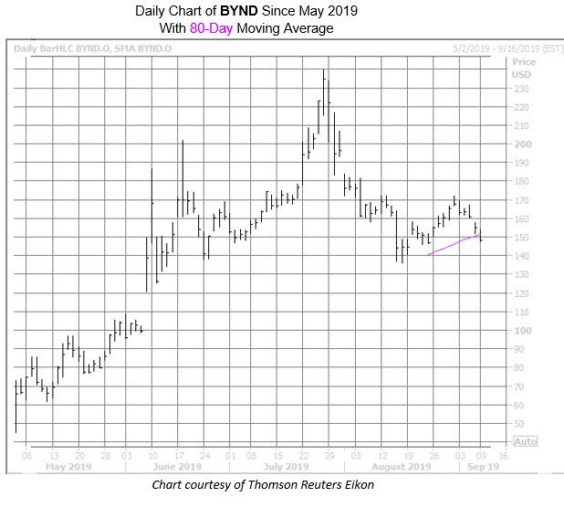 BYND Chart Sept 9