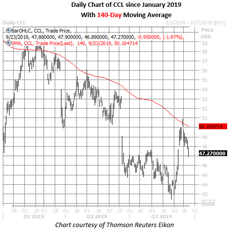 ccl stock daily price chart on sept 23