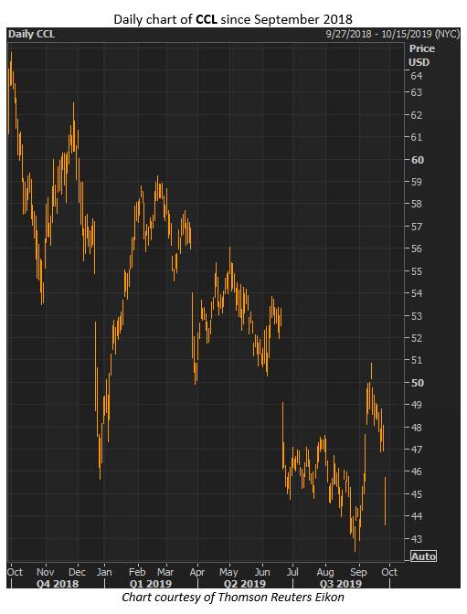 ccl stock price sept 26