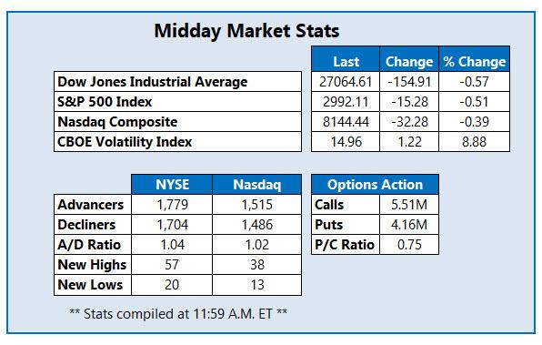 midday market stats sept 16