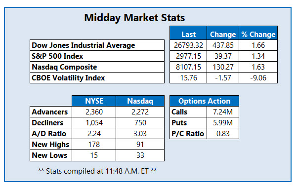 midday market stats sept 5