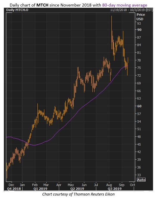 mtch stock chart 2