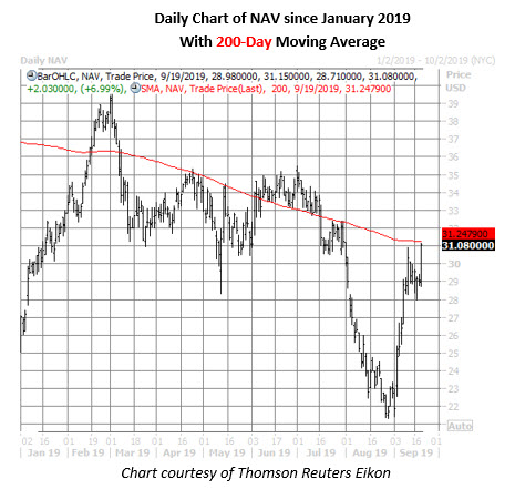 nav stock daily price chart on sept 19