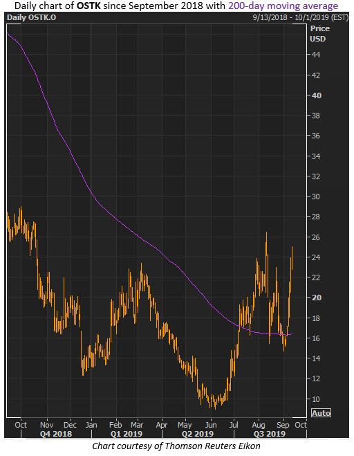 ostk stock chart sept 12