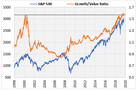 SPX Growth Value Ratio