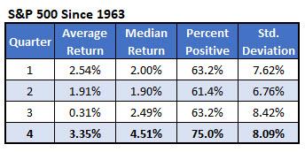 spx quarterly returns since 1963