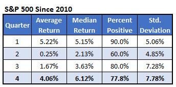 spx quarterly returns since 2010