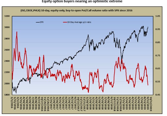 equity options buyers nearing optimistic extreme sept 16