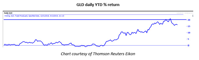 gld daily ytd sept 16