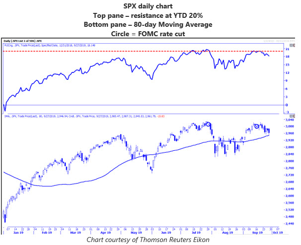MMO 1 - SPX daily