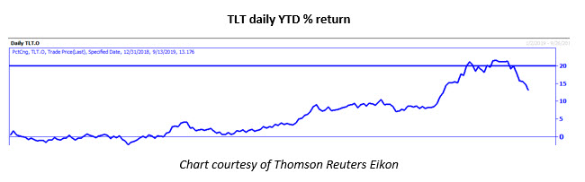 tlt daily ytd sept 16