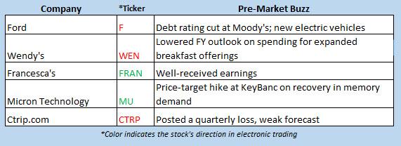 buzz stocks sept 10