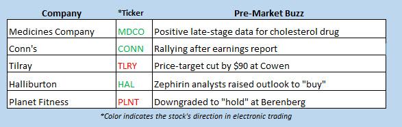buzz stocks sept 3