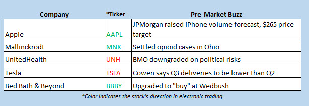 buzz stocks sept 30