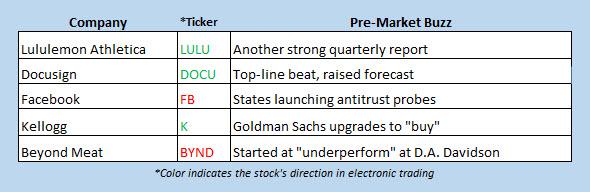 buzz stocks sept 6