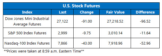 us stock futures sept 16