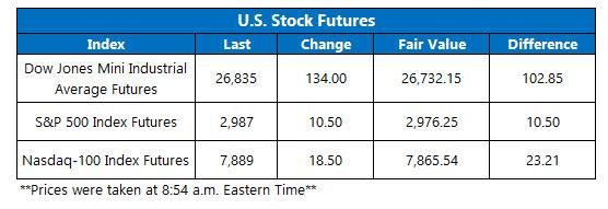 us stock market futures on sept 6