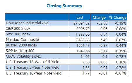 Closing Indexes Sept 19